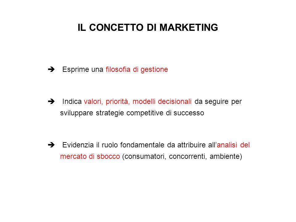 L'orientamento al marketing si contrappone ad altri orientamenti che hanno trovato, e tuttora trovano, ampia applicazione nelle imprese.