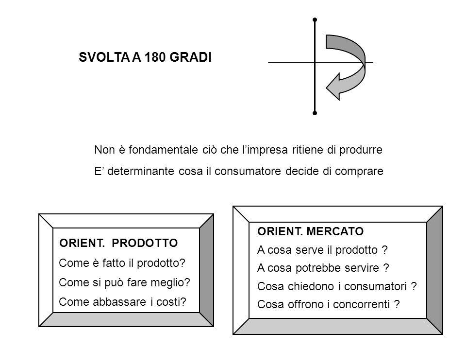 SVOLTA A 180 GRADI Non è fondamentale ciò che l'impresa ritiene di produrre E' determinante cosa il consumatore decide di comprare ORIENT.