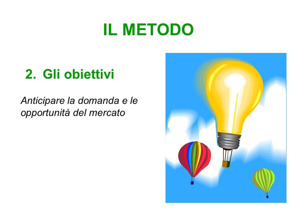 IL METODO 2.Gli obiettivi Anticipare la domanda e le opportunità del mercato
