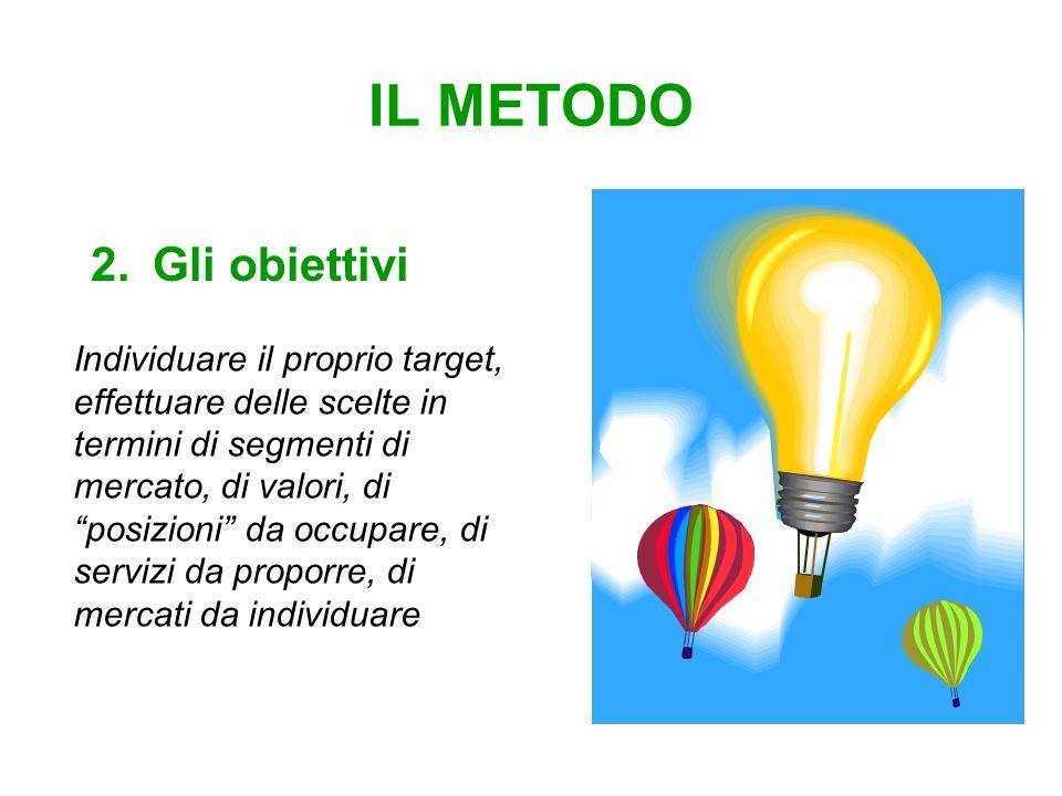 IL METODO 2.Gli obiettivi Individuare il proprio target, effettuare delle scelte in termini di segmenti di mercato, di valori, di posizioni da occupare, di servizi da proporre, di mercati da individuare