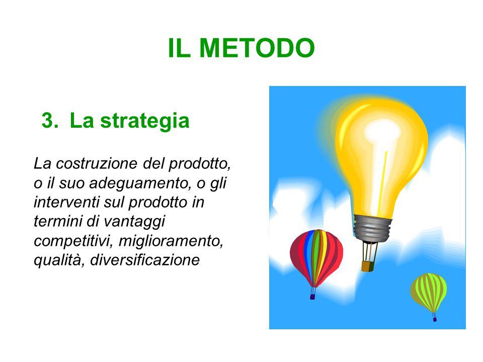 IL METODO 3.La strategia La costruzione del prodotto, o il suo adeguamento, o gli interventi sul prodotto in termini di vantaggi competitivi, miglioramento, qualità, diversificazione