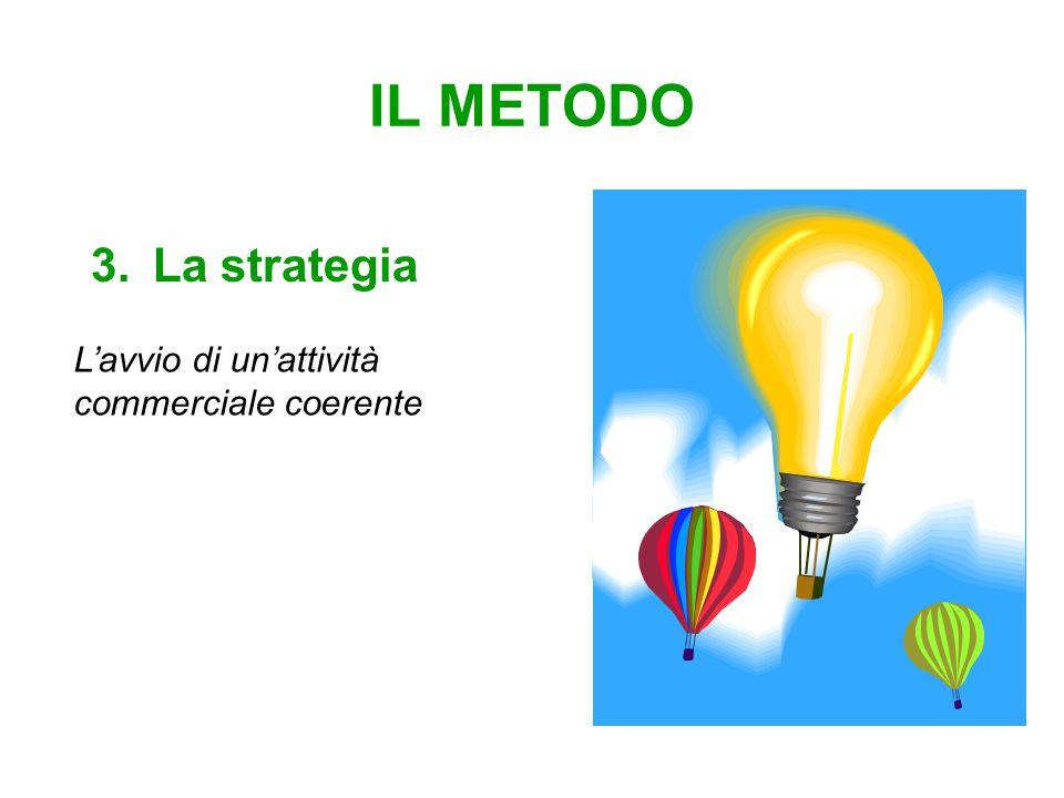IL METODO 3.La strategia L'avvio di un'attività commerciale coerente