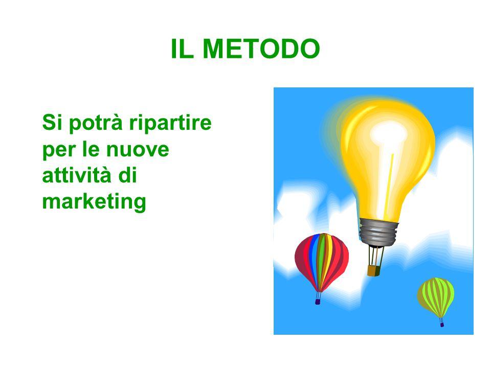 IL METODO Si potrà ripartire per le nuove attività di marketing