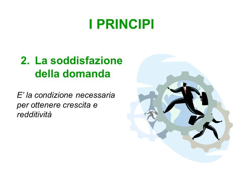 I PRINCIPI 2.La soddisfazione della domanda E' la condizione necessaria per ottenere crescita e redditività
