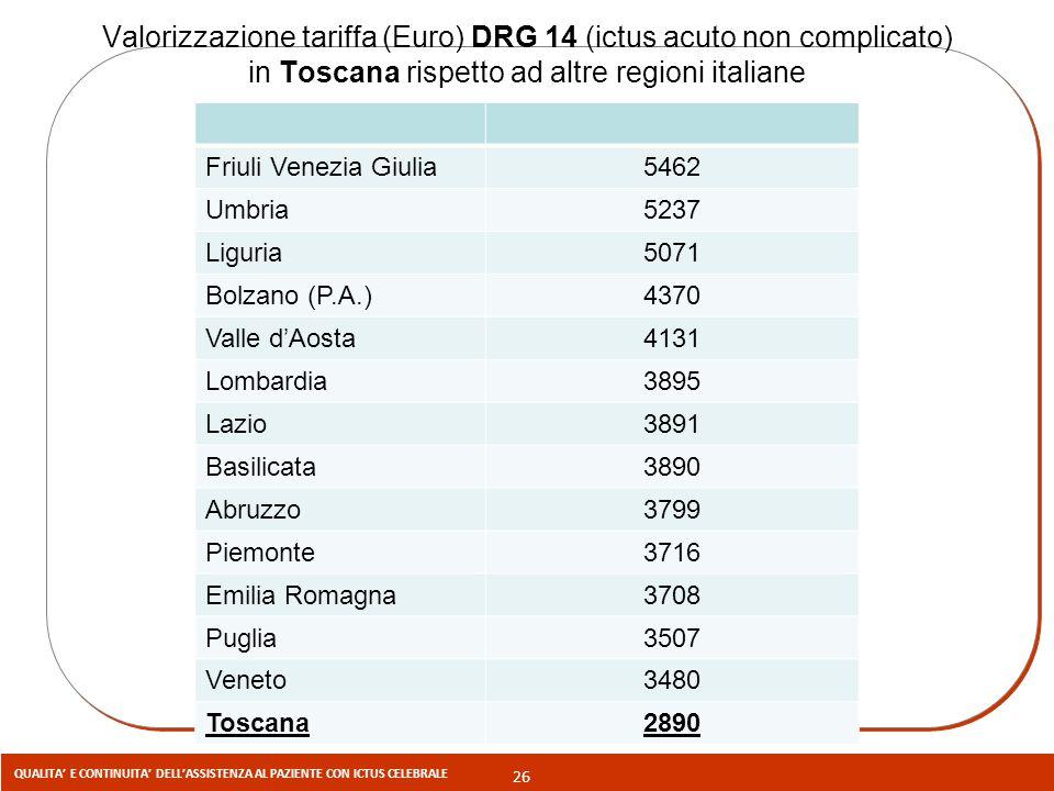 26 QUALITA' E CONTINUITA' DELL'ASSISTENZA AL PAZIENTE CON ICTUS CELEBRALE Valorizzazione tariffa (Euro) DRG 14 (ictus acuto non complicato) in Toscana