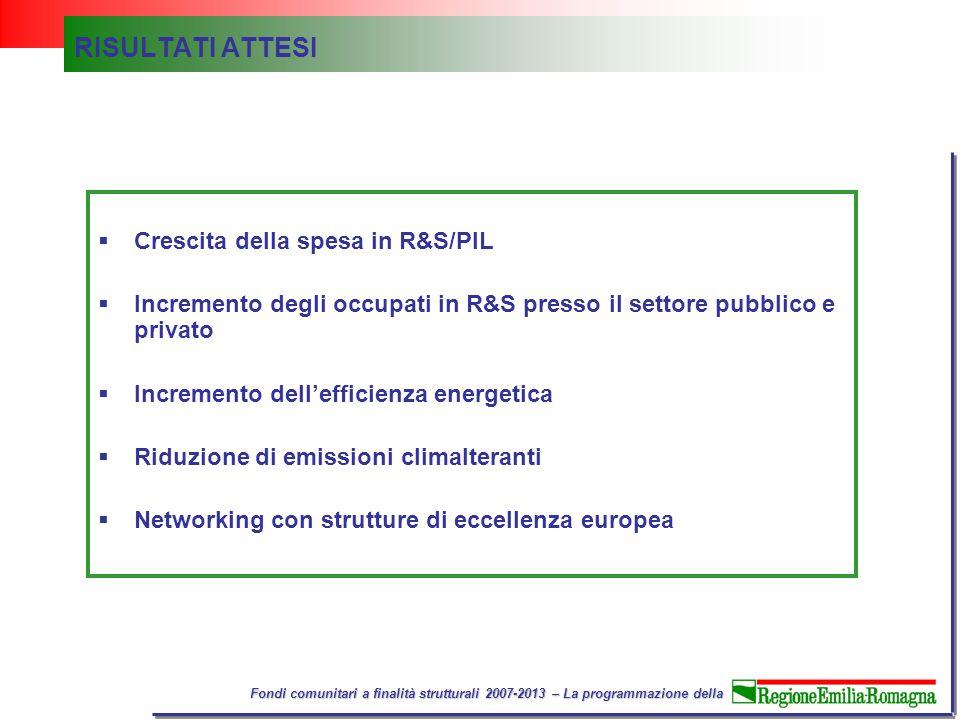 Fondi comunitari a finalità strutturali 2007-2013 – La programmazione della RISULTATI ATTESI  Crescita della spesa in R&S/PIL  Incremento degli occupati in R&S presso il settore pubblico e privato  Incremento dell'efficienza energetica  Riduzione di emissioni climalteranti  Networking con strutture di eccellenza europea