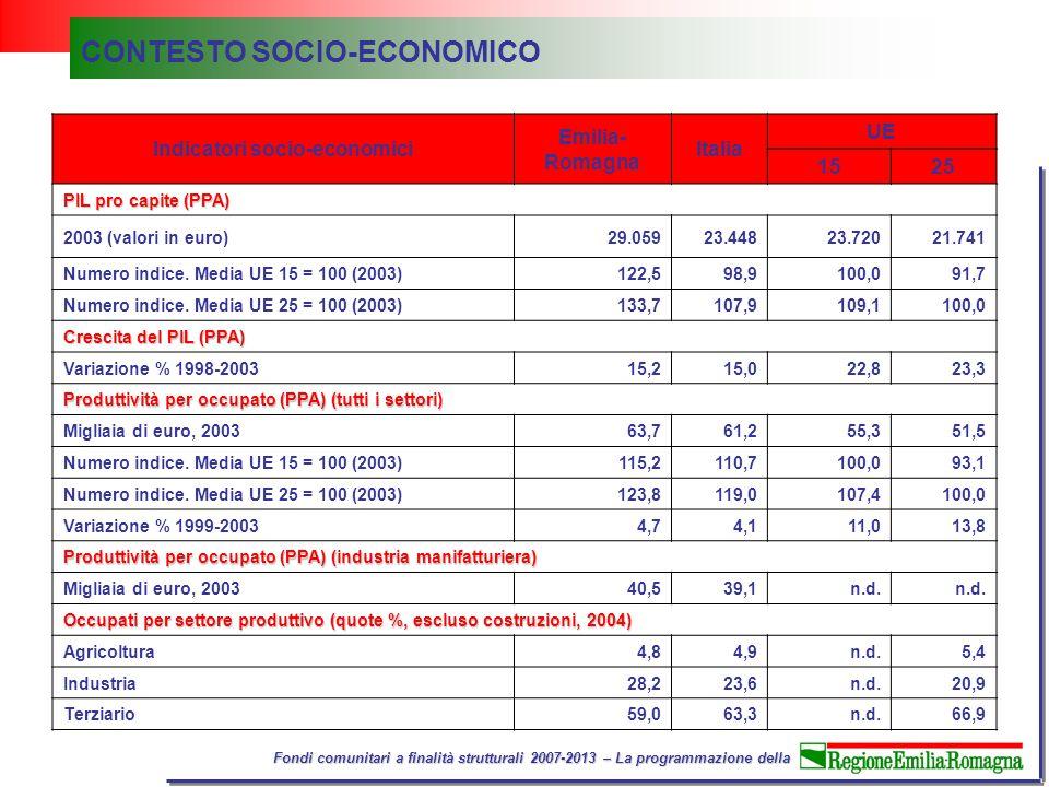 Fondi comunitari a finalità strutturali 2007-2013 – La programmazione della CONTESTO SOCIO-ECONOMICO Indicatori socio-economici Emilia- Romagna Italia UE 1525 PIL pro capite (PPA) 2003 (valori in euro)29.05923.44823.72021.741 Numero indice.