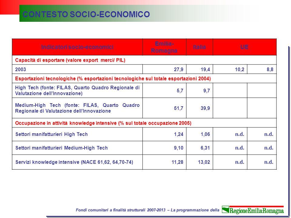 Fondi comunitari a finalità strutturali 2007-2013 – La programmazione della Indicatori socio-economici Emilia- Romagna ItaliaUE Capacità di esportare (valore export merci/ PIL) 200327,919,410,28,8 Esportazioni tecnologiche (% esportazioni tecnologiche sul totale esportazioni 2004) High Tech (fonte: FILAS, Quarto Quadro Regionale di Valutazione dell'Innovazione) 5,79,7 Medium-High Tech (fonte: FILAS, Quarto Quadro Regionale di Valutazione dell'Innovazione 51,739,9 Occupazione in attività knowledge intensive (% sul totale occupazione 2005) Settori manifatturieri High Tech1,241,06 n.d.