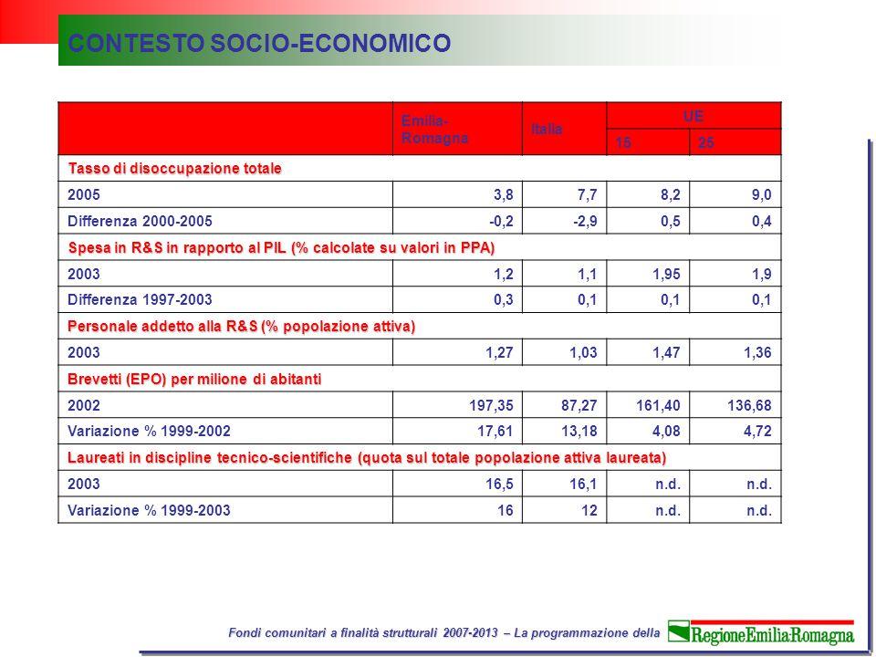 Fondi comunitari a finalità strutturali 2007-2013 – La programmazione della Emilia- Romagna Italia UE 1525 Tasso di disoccupazione totale 20053,87,78,29,0 Differenza 2000-2005-0,2-2,90,50,4 Spesa in R&S in rapporto al PIL (% calcolate su valori in PPA) 20031,21,11,951,9 Differenza 1997-20030,30,1 Personale addetto alla R&S (% popolazione attiva) 20031,271,031,471,36 Brevetti (EPO) per milione di abitanti 2002197,3587,27 161,40136,68 Variazione % 1999-200217,6113,18 4,084,72 Laureati in discipline tecnico-scientifiche (quota sul totale popolazione attiva laureata) 200316,516,1n.d.