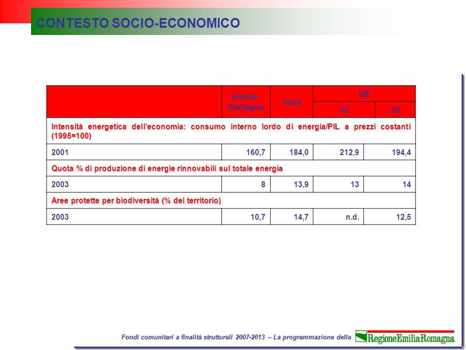 Fondi comunitari a finalità strutturali 2007-2013 – La programmazione della Emilia- Romagna Italia UE 1525 Intensità energetica dell'economia: consumo interno lordo di energia/PIL a prezzi costanti (1995=100) 2001160,7184,0212,9194,4 Quota % di produzione di energie rinnovabili sul totale energia 2003813,91314 Aree protette per biodiversità (% del territorio) 200310,714,7n.d.12,5 CONTESTO SOCIO-ECONOMICO