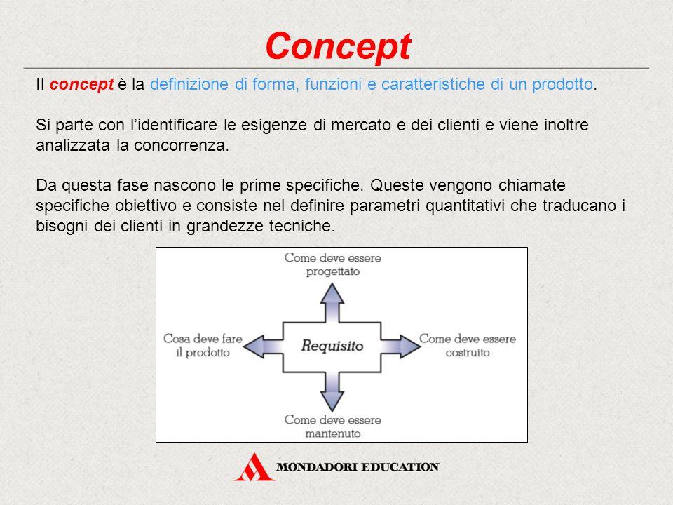 Concept Il concept è la definizione di forma, funzioni e caratteristiche di un prodotto. Si parte con l'identificare le esigenze di mercato e dei clie