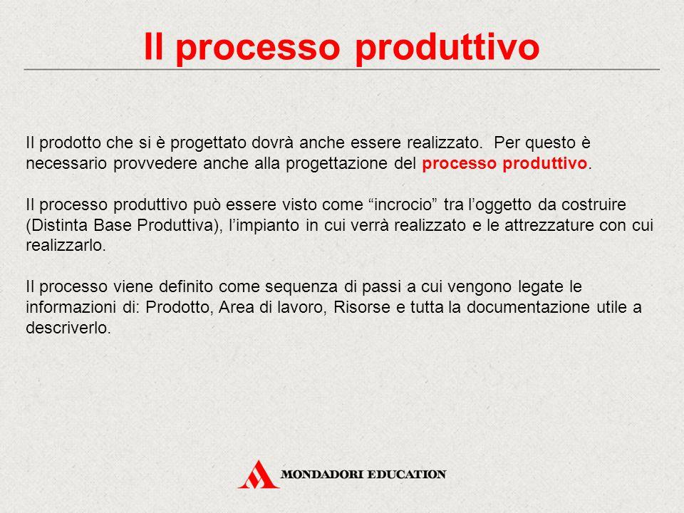 Il processo produttivo Il prodotto che si è progettato dovrà anche essere realizzato. Per questo è necessario provvedere anche alla progettazione del