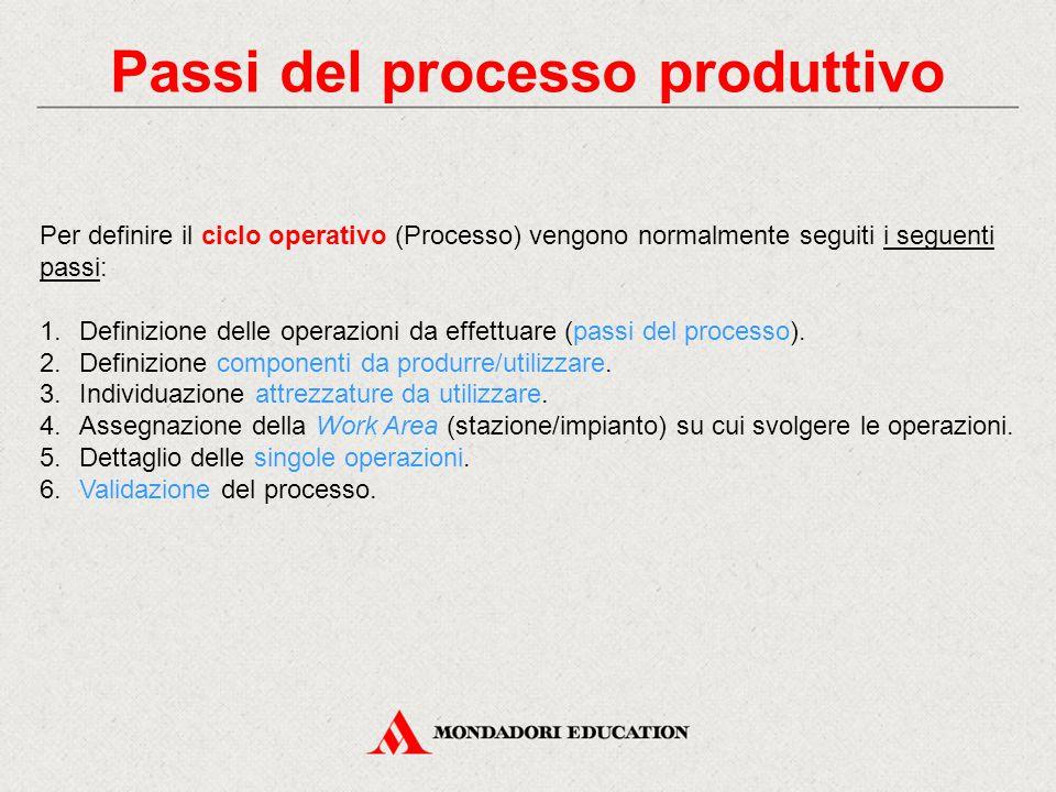 Passi del processo produttivo Per definire il ciclo operativo (Processo) vengono normalmente seguiti i seguenti passi: 1.Definizione delle operazioni