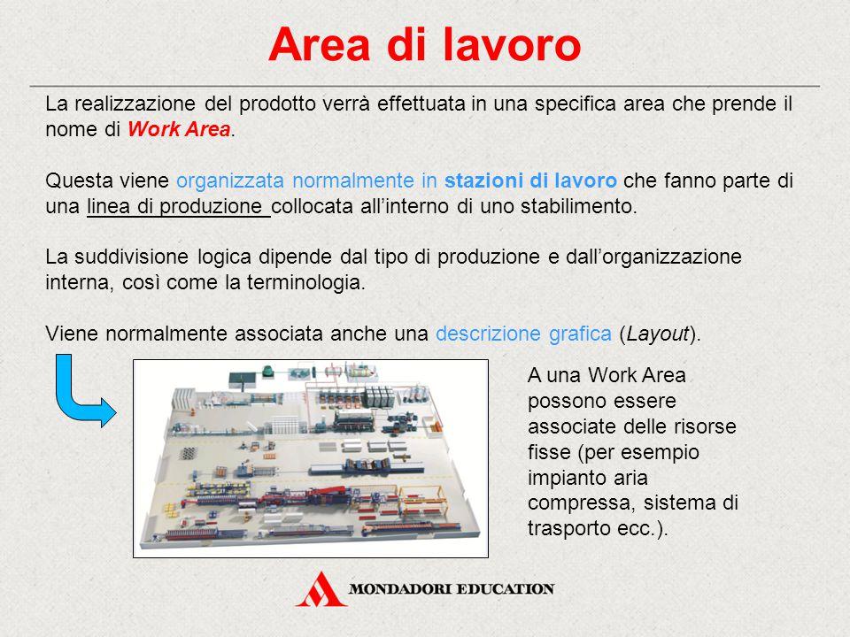 Area di lavoro La realizzazione del prodotto verrà effettuata in una specifica area che prende il nome di Work Area. Questa viene organizzata normalme