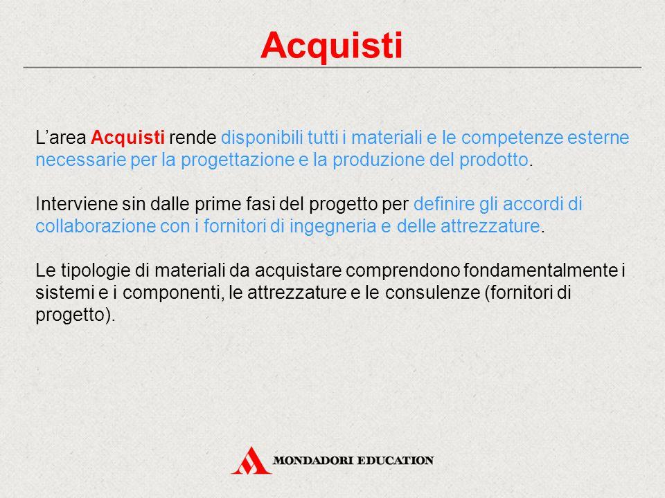 Acquisti L'area Acquisti rende disponibili tutti i materiali e le competenze esterne necessarie per la progettazione e la produzione del prodotto. Int