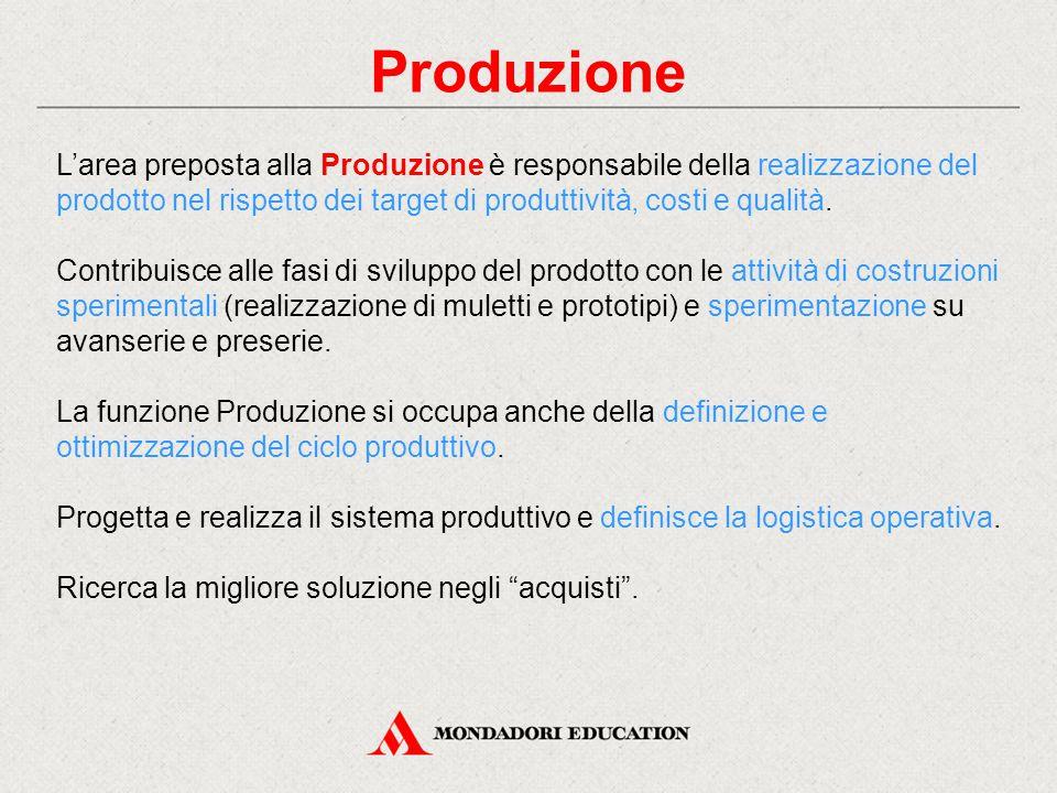 Produzione L'area preposta alla Produzione è responsabile della realizzazione del prodotto nel rispetto dei target di produttività, costi e qualità. C