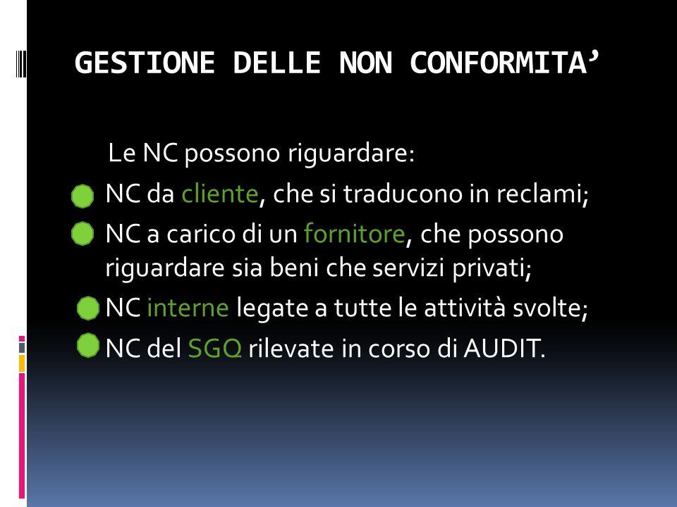 GESTIONE DELLE NON CONFORMITA' Le NC possono riguardare:  NC da cliente, che si traducono in reclami;  NC a carico di un fornitore, che possono rigu