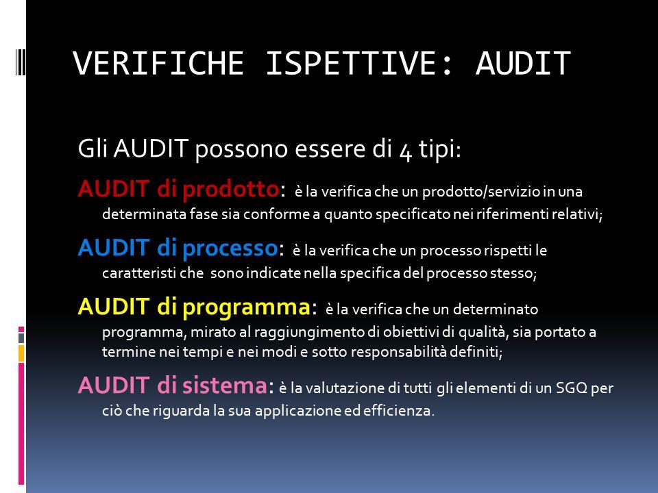 VERIFICHE ISPETTIVE: AUDIT Gli AUDIT possono essere di 4 tipi: AUDIT di prodotto : è la verifica che un prodotto/servizio in una determinata fase sia