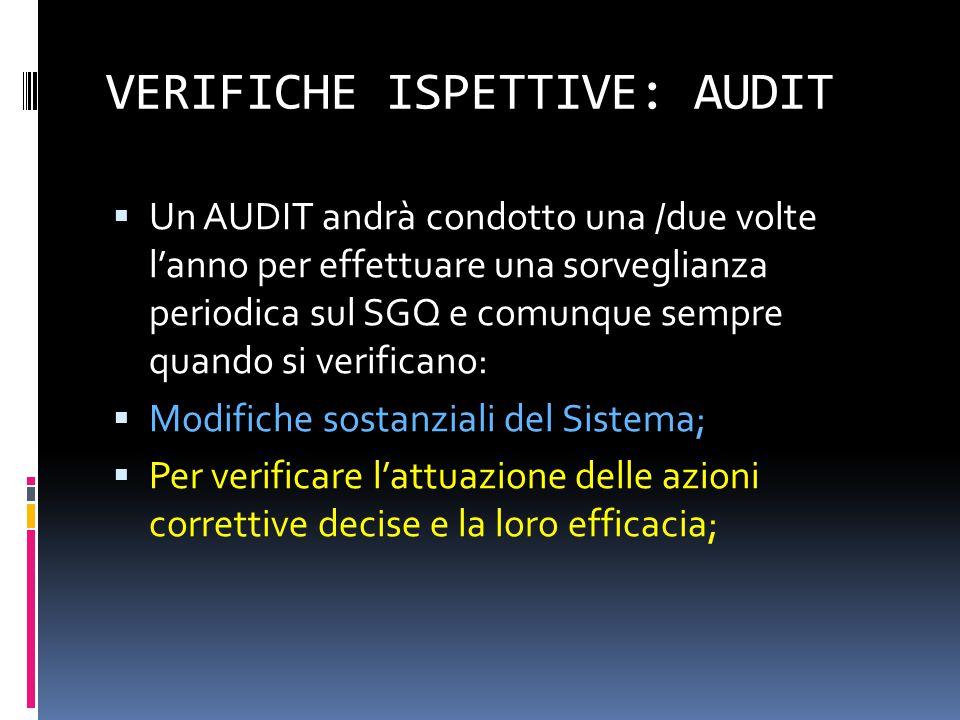 VERIFICHE ISPETTIVE: AUDIT  Un AUDIT andrà condotto una /due volte l'anno per effettuare una sorveglianza periodica sul SGQ e comunque sempre quando