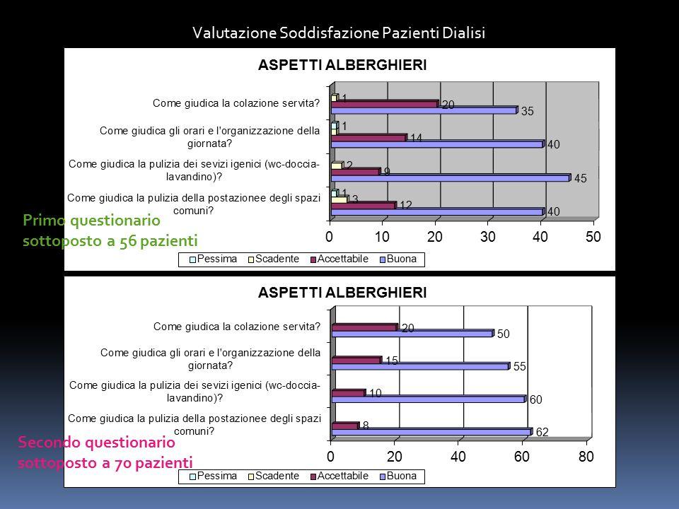 Valutazione Soddisfazione Pazienti Dialisi Primo questionario sottoposto a 56 pazienti Secondo questionario sottoposto a 70 pazienti