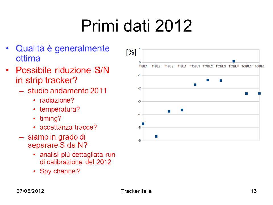 27/03/2012Tracker Italia13 Primi dati 2012 Qualità è generalmente ottima Possibile riduzione S/N in strip tracker.