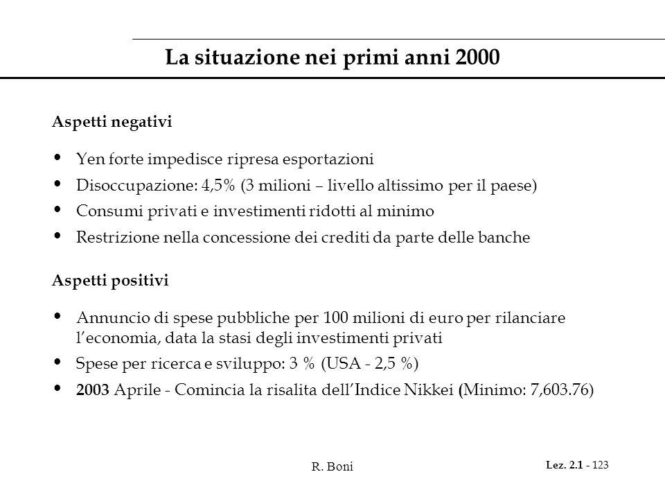 R. Boni Lez. 2.1 - 123 La situazione nei primi anni 2000 Aspetti negativi Yen forte impedisce ripresa esportazioni Disoccupazione: 4,5% (3 milioni – l