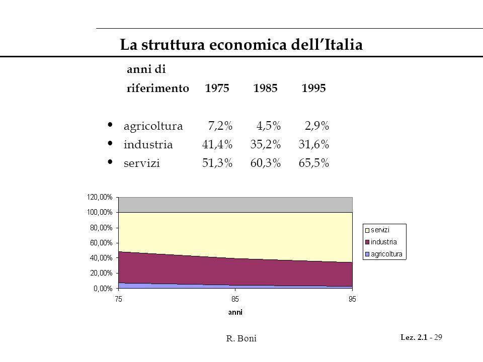 R. Boni Lez. 2.1 - 29 La struttura economica dell'Italia anni di riferimento 1975 1985 1995 agricoltura 7,2% 4,5% 2,9% industria 41,4% 35,2% 31,6% ser