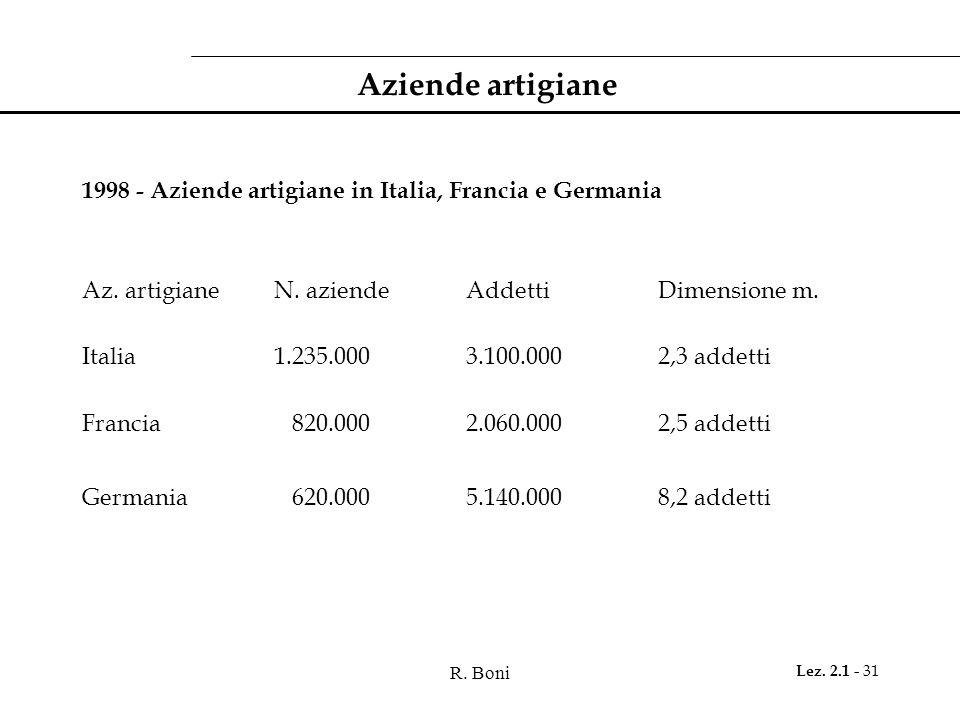 R. Boni Lez. 2.1 - 31 Aziende artigiane 1998 - Aziende artigiane in Italia, Francia e Germania Az. artigiane N. aziendeAddettiDimensione m. Italia1.23