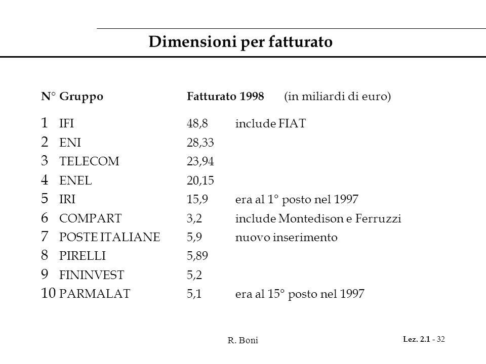 R. Boni Lez. 2.1 - 32 Dimensioni per fatturato N° GruppoFatturato 1998 (in miliardi di euro) 1 IFI 48,8 include FIAT 2 ENI28,33 3 TELECOM23,94 4 ENEL2