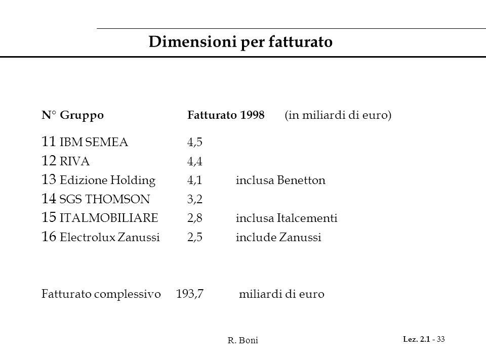 R. Boni Lez. 2.1 - 33 Dimensioni per fatturato N° GruppoFatturato 1998 (in miliardi di euro) 11 IBM SEMEA4,5 12 RIVA4,4 13 Edizione Holding4,1inclusa