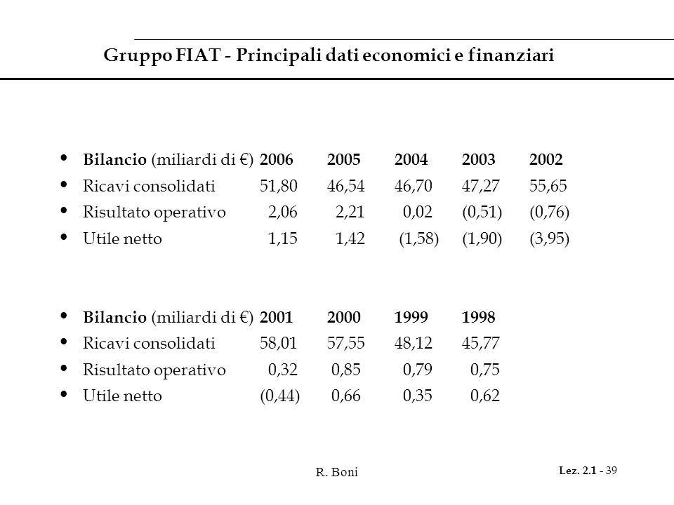 R. Boni Lez. 2.1 - 39 Gruppo FIAT - Principali dati economici e finanziari Bilancio (miliardi di €) 2006 2005 200420032002 Ricavi consolidati51,8046,5