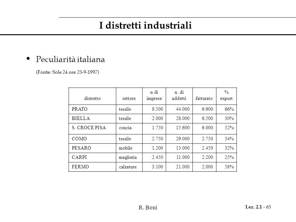R. Boni Lez. 2.1 - 65 I distretti industriali Peculiarità italiana (Fonte: Sole 24 ore 25-9-1997) distrettosettore n di imprese n. di addettifatturato