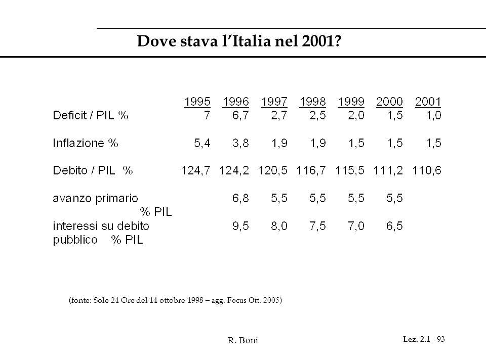 R. Boni Lez. 2.1 - 93 Dove stava l'Italia nel 2001? (fonte: Sole 24 Ore del 14 ottobre 1998 – agg. Focus Ott. 2005 )