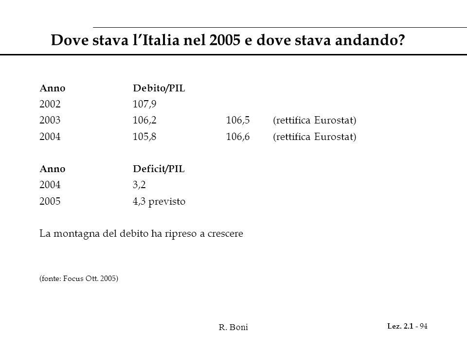 R. Boni Lez. 2.1 - 94 Dove stava l'Italia nel 2005 e dove stava andando? AnnoDebito/PIL 2002107,9 2003106,2106,5(rettifica Eurostat) 2004105,8106,6(re