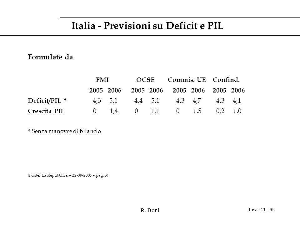 R. Boni Lez. 2.1 - 95 Italia - Previsioni su Deficit e PIL Formulate da FMI OCSE Commis. UE Confind. 2005 2006 2005 2006 2005 2006 2005 2006 Deficit/P