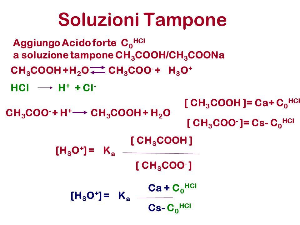 Soluzioni Tampone CH 3 COO - + H + CH 3 COOH +H2OH2O Aggiungo Acido forte C 0 HCl a soluzione tampone CH 3 COOH/CH 3 COONa [ CH 3 COOH ]= Ca+ C 0 HCl HClH + + Cl - KaKa Ca + C 0 HCl [H 3 O + ] = Cs- C 0 HCl [ CH 3 COO - ]= Cs- C 0 HCl KaKa [ CH 3 COO - ] [H 3 O + ] = [ CH 3 COOH ] CH 3 COOH +H 2 OCH 3 COO - +H3O+H3O+