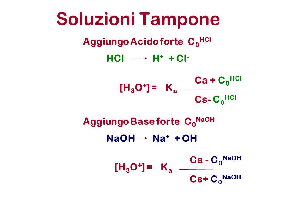 Soluzioni Tampone Aggiungo Acido forte C 0 HCl HClH + + Cl - Aggiungo Base forte C 0 NaOH NaOHNa + + OH - KaKa Ca - C 0 NaOH [H 3 O + ] = Cs+ C 0 NaOH KaKa Ca + C 0 HCl [H 3 O + ] = Cs- C 0 HCl