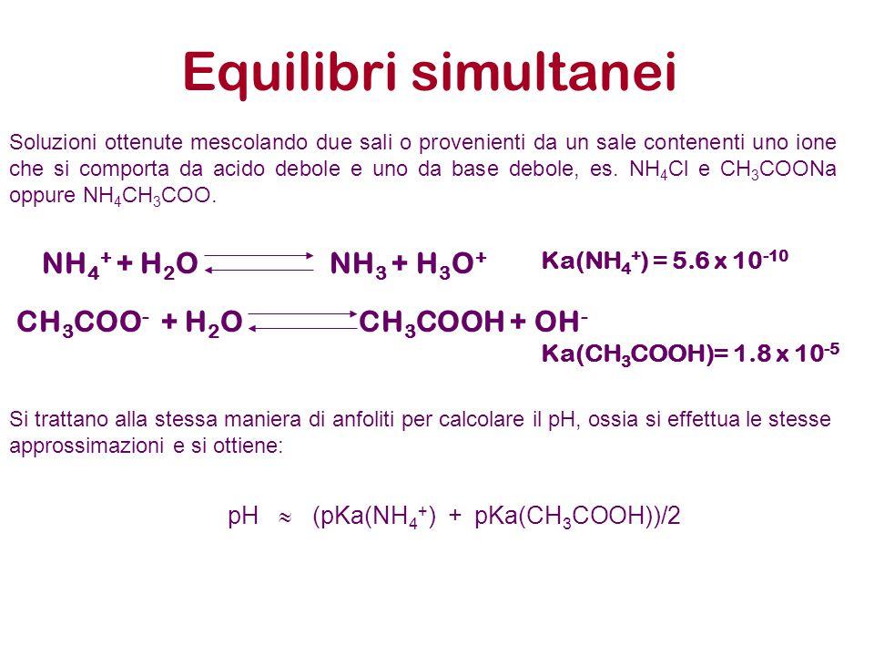 Equilibri simultanei NH 4 + + H 2 O NH 3 + H 3 O + Ka(NH 4 + ) = 5.6 x 10 -10 CH 3 COO - + H 2 O CH 3 COOH + OH - Ka(CH 3 COOH)= 1.8 x 10 -5 Soluzioni ottenute mescolando due sali o provenienti da un sale contenenti uno ione che si comporta da acido debole e uno da base debole, es.