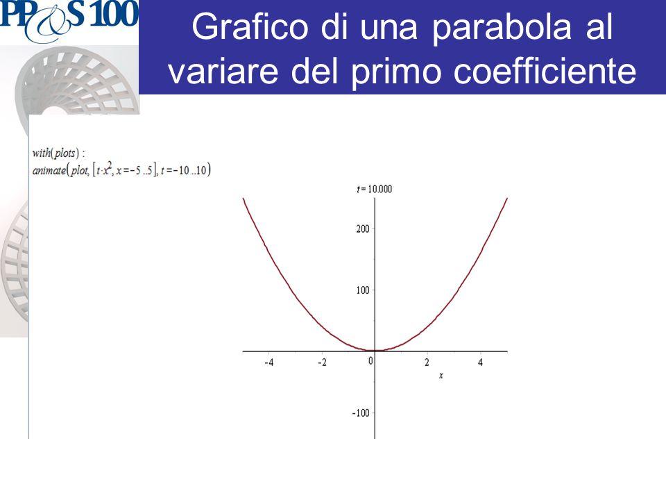 Grafico di una parabola al variare del primo coefficiente