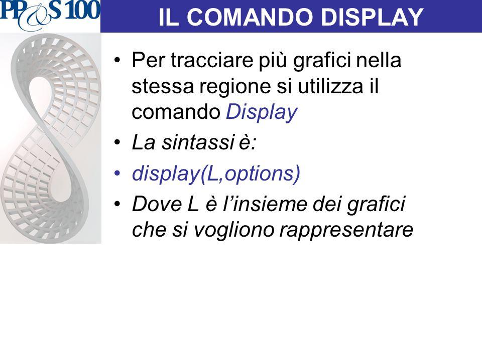 IL COMANDO DISPLAY Per tracciare più grafici nella stessa regione si utilizza il comando Display La sintassi è: display(L,options) Dove L è l'insieme dei grafici che si vogliono rappresentare