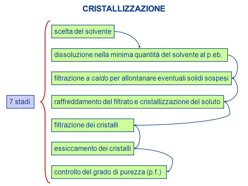 CRISTALLIZZAZIONE 7 stadi scelta del solvente essiccamento dei cristallicontrollo del grado di purezza (p.f.) dissoluzione nella minima quantità del s