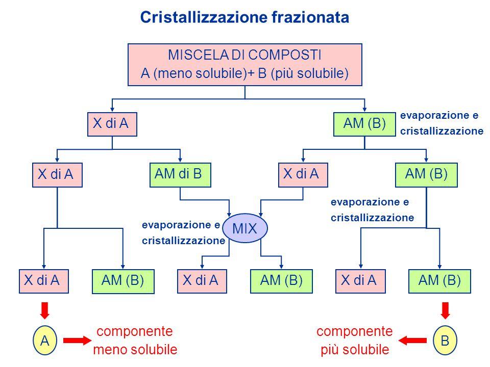 Cristallizzazione frazionata MISCELA DI COMPOSTI A (meno solubile)+ B (più solubile) X di AAM (B) MIX X di A AM di B X di AAM (B) X di AAM (B) X di AA