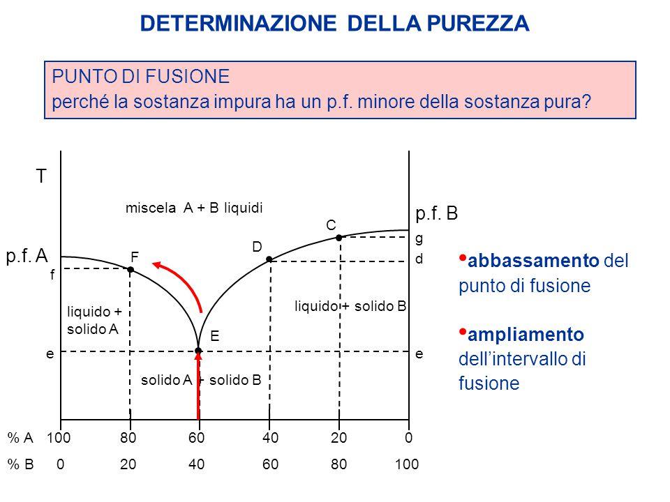 DETERMINAZIONE DELLA PUREZZA PUNTO DI FUSIONE perché la sostanza impura ha un p.f. minore della sostanza pura? 100 80 6040200 6040200 % A % B p.f. A p