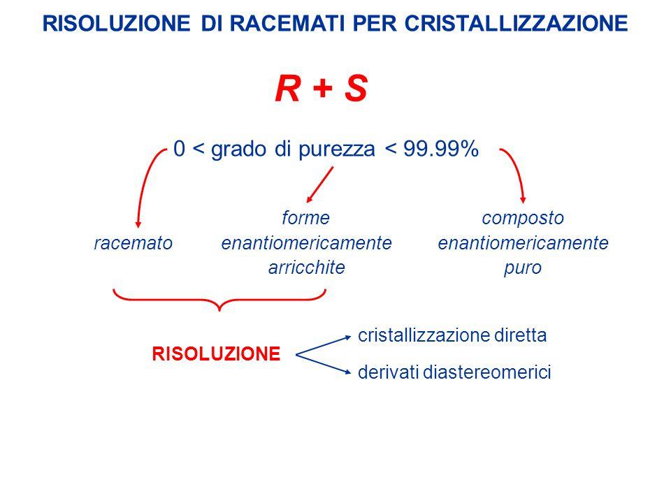 RISOLUZIONE DI RACEMATI PER CRISTALLIZZAZIONE 0 < grado di purezza < 99.99% RISOLUZIONE cristallizzazione diretta derivati diastereomerici forme enant