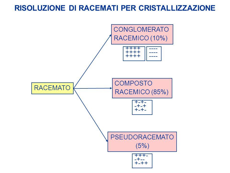 RISOLUZIONE DI RACEMATI PER CRISTALLIZZAZIONE RACEMATO ++++ ---- +-+- -+-+ +-+- +++- -+-- +-++ CONGLOMERATO RACEMICO (10%) COMPOSTO RACEMICO (85%) PSE