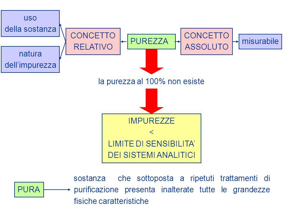 RISOLUZIONE DI RACEMATI PER FORMAZIONE DI COMPOSTI DIASTEREOMERI RS RSRSR R ++ FORMAZIONE DI SALI IONICI (COMPOSTI ACIDI O BASICI) INTERAZIONI SUPRAMOLECOLARI (COMPOSTI DI INCLUSIONE) COMPLESSI A TRASFERIMENTO DI CARICA FORZE CHE INDUCONO LA CRISTALLIZZAZIONE