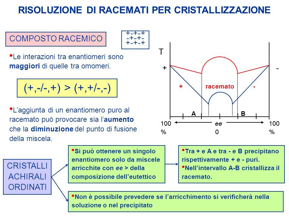 RISOLUZIONE DI RACEMATI PER CRISTALLIZZAZIONE CRISTALLI ACHIRALI ORDINATI Si può ottenere un singolo enantiomero solo da miscele arricchite con ee > d