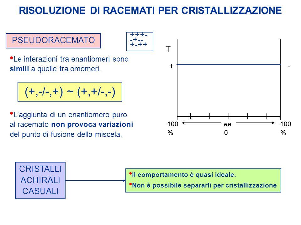 RISOLUZIONE DI RACEMATI PER CRISTALLIZZAZIONE CRISTALLI ACHIRALI CASUALI PSEUDORACEMATO +++- -+-- +-++ Le interazioni tra enantiomeri sono simili a qu