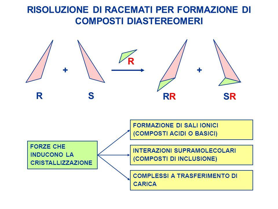 RISOLUZIONE DI RACEMATI PER FORMAZIONE DI COMPOSTI DIASTEREOMERI RS RSRSR R ++ FORMAZIONE DI SALI IONICI (COMPOSTI ACIDI O BASICI) INTERAZIONI SUPRAMO