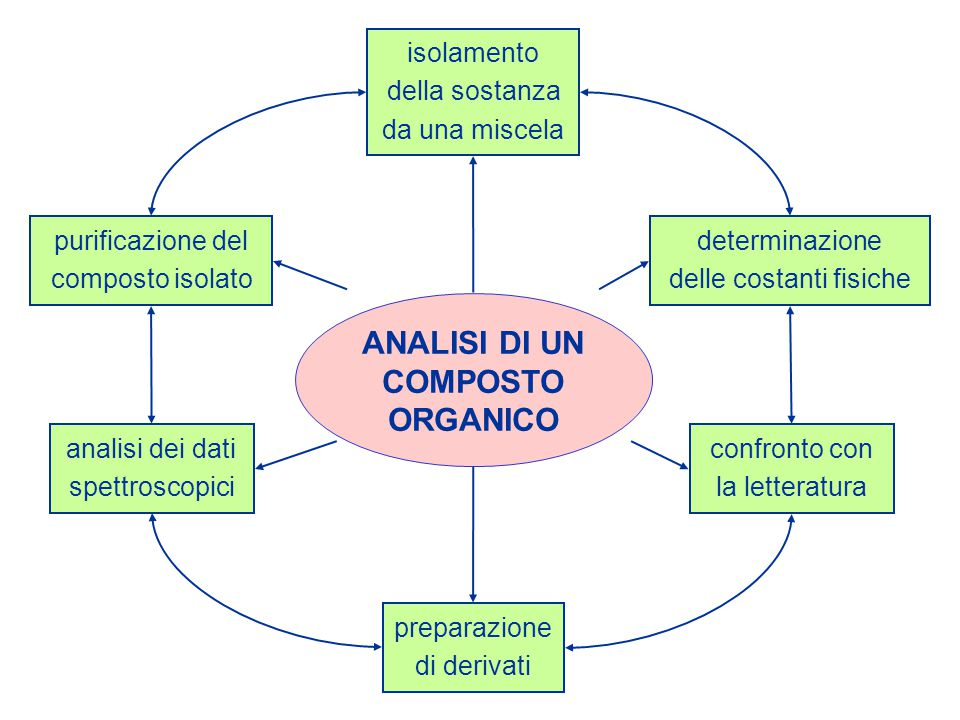 isolamento della sostanza da una miscela determinazione delle costanti fisiche confronto con la letteratura preparazione di derivati analisi dei dati